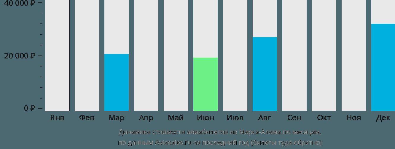Динамика стоимости авиабилетов из Марса-Алама по месяцам