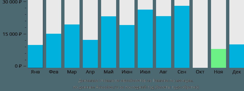 Динамика стоимости авиабилетов из Римини по месяцам