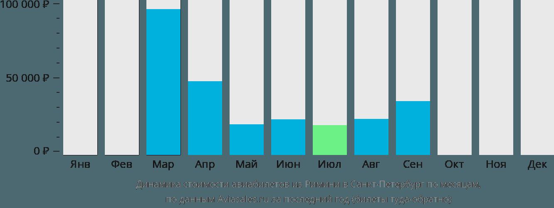 Динамика стоимости авиабилетов из Римини в Санкт-Петербург по месяцам
