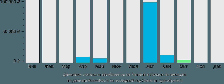 Динамика стоимости авиабилетов из Римини в Лондон по месяцам