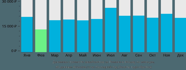 Динамика стоимости авиабилетов из Римини в Москву по месяцам
