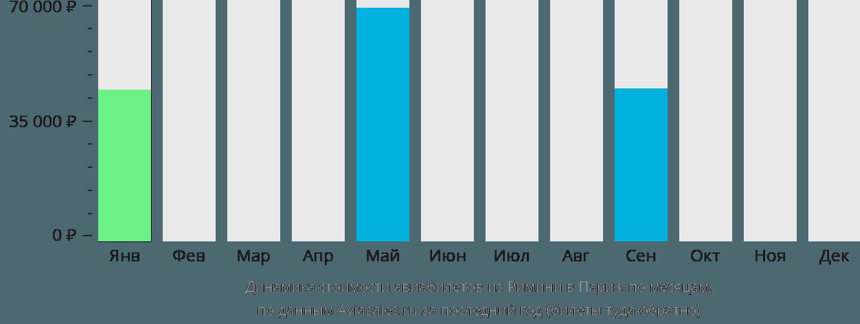 Динамика стоимости авиабилетов из Римини в Париж по месяцам