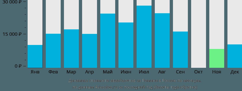 Динамика стоимости авиабилетов из Римини в Россию по месяцам