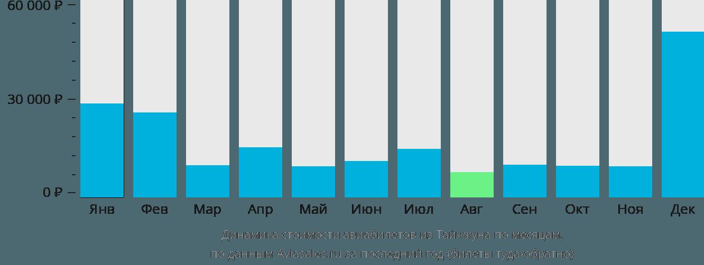 Динамика стоимости авиабилетов из Тайчжуна по месяцам