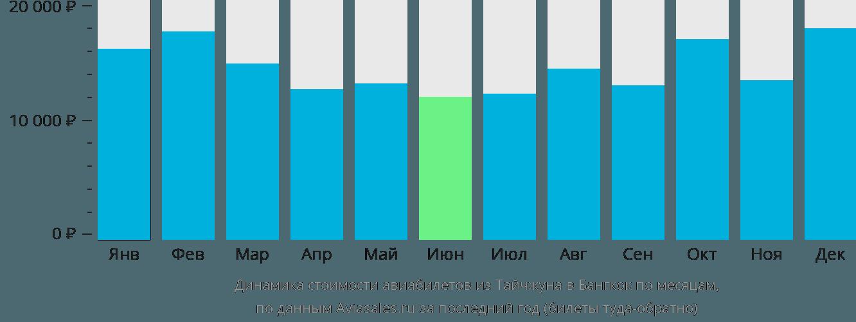 Динамика стоимости авиабилетов из Тайчжуна в Бангкок по месяцам