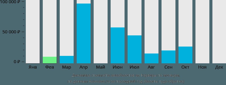 Динамика стоимости авиабилетов из Corvera по месяцам