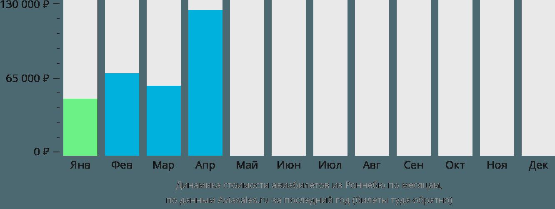 Динамика стоимости авиабилетов из Роннебю по месяцам