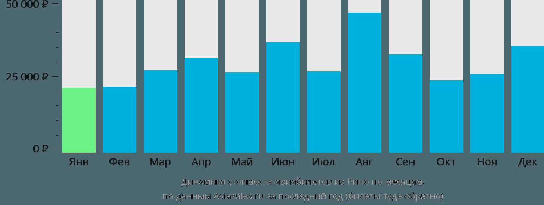 Динамика стоимости авиабилетов из Рино по месяцам