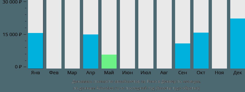 Динамика стоимости авиабилетов из Рино в Денвер по месяцам