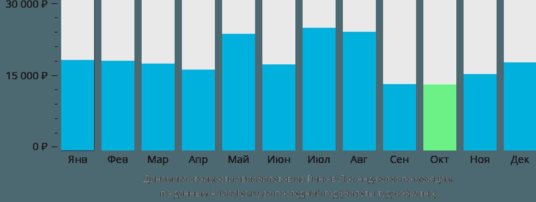 Динамика стоимости авиабилетов из Рино в Лос-Анджелес по месяцам