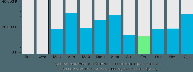 Динамика стоимости авиабилетов из Рино в Нью-Йорк по месяцам