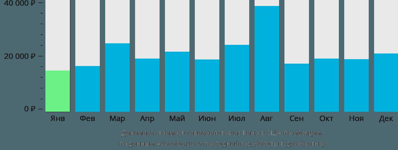 Динамика стоимости авиабилетов из Рино в США по месяцам
