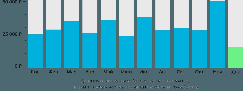 Динамика стоимости авиабилетов из Ренна по месяцам