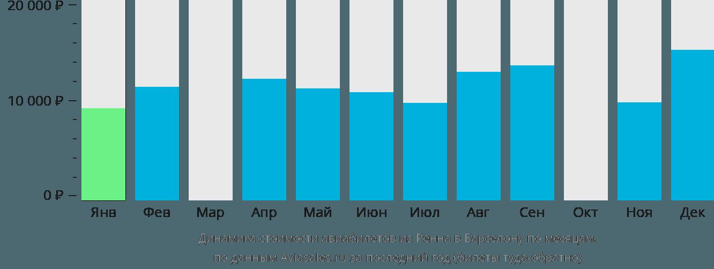 Динамика стоимости авиабилетов из Ренна в Барселону по месяцам