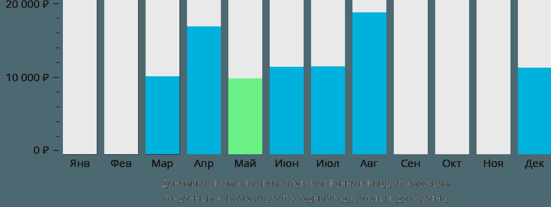 Динамика стоимости авиабилетов из Ренна в Ниццу по месяцам