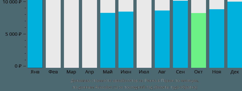 Динамика стоимости авиабилетов из Ренна в Париж по месяцам