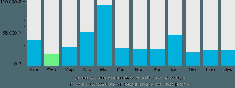 Динамика стоимости авиабилетов из Роанока по месяцам