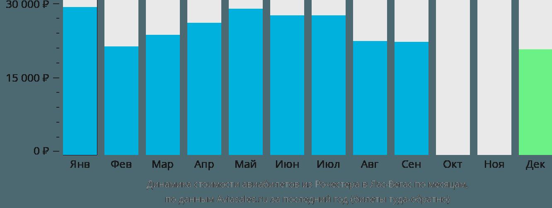 Динамика стоимости авиабилетов из Рочестера в Лас-Вегас по месяцам