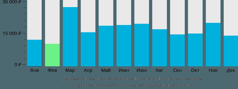 Динамика стоимости авиабилетов из Рочестера в Нью-Йорк по месяцам