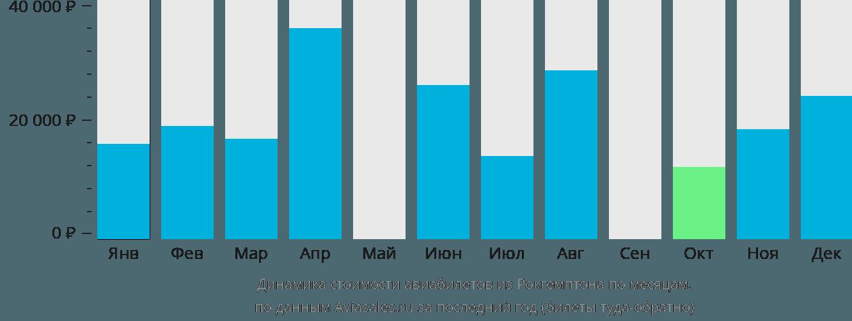 Динамика стоимости авиабилетов из Рокгемптона по месяцам