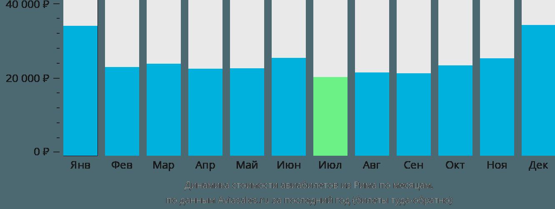 Динамика стоимости авиабилетов из Рима по месяцам