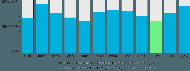 Динамика стоимости авиабилетов из Рима в Аккру по месяцам