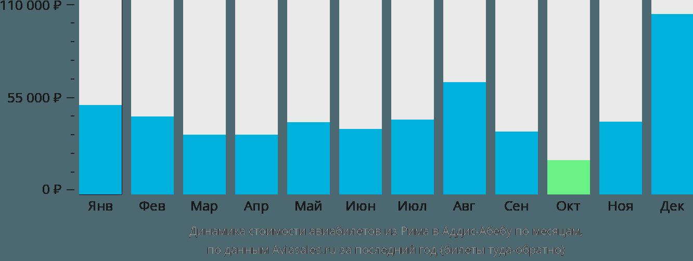 Динамика стоимости авиабилетов из Рима в Аддис-Абебу по месяцам