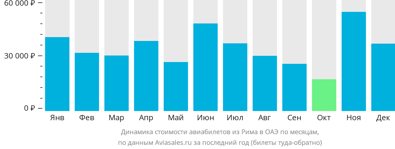 Динамика стоимости авиабилетов из Рима в ОАЭ по месяцам