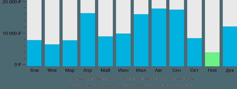 Динамика стоимости авиабилетов из Рима в Малагу по месяцам