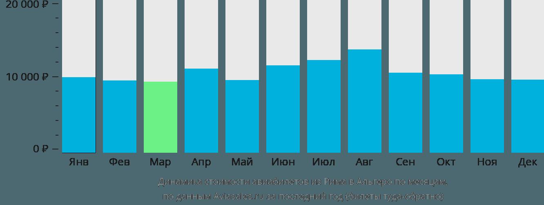 Динамика стоимости авиабилетов из Рима в Альгеро по месяцам