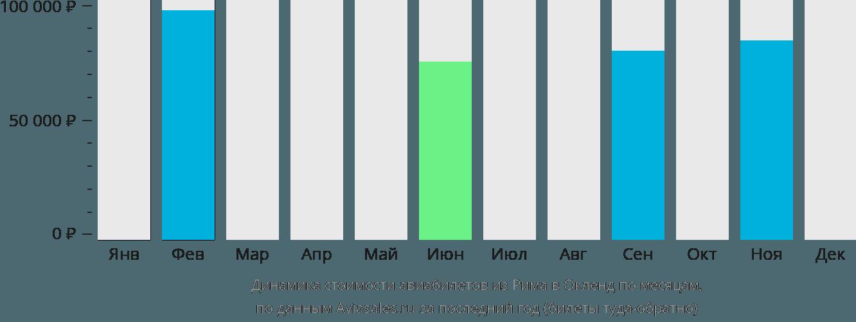 Динамика стоимости авиабилетов из Рима в Окленд по месяцам