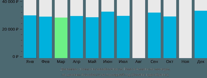 Динамика стоимости авиабилетов из Рима в Алматы по месяцам