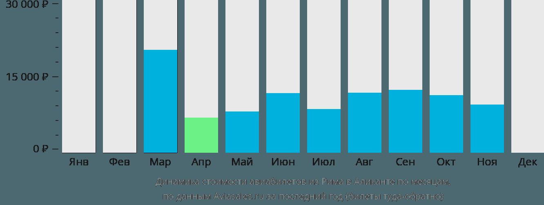 Динамика стоимости авиабилетов из Рима в Аликанте по месяцам