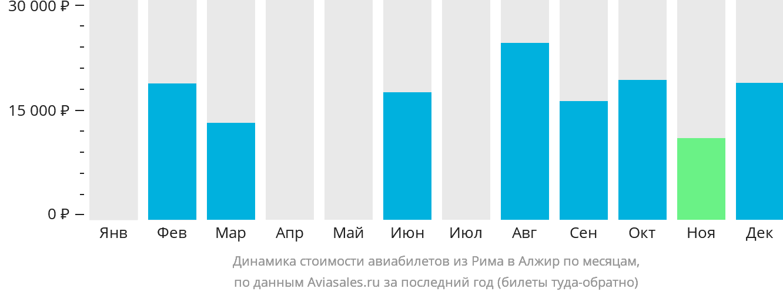 Динамика стоимости авиабилетов из Рима в Алжир по месяцам