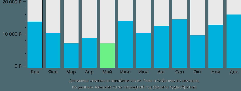 Динамика стоимости авиабилетов из Рима в Албанию по месяцам