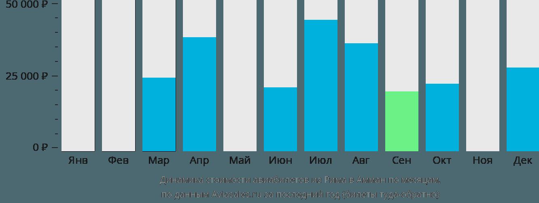 Динамика стоимости авиабилетов из Рима в Амман по месяцам