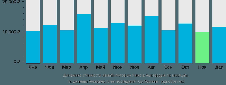 Динамика стоимости авиабилетов из Рима в Амстердам по месяцам