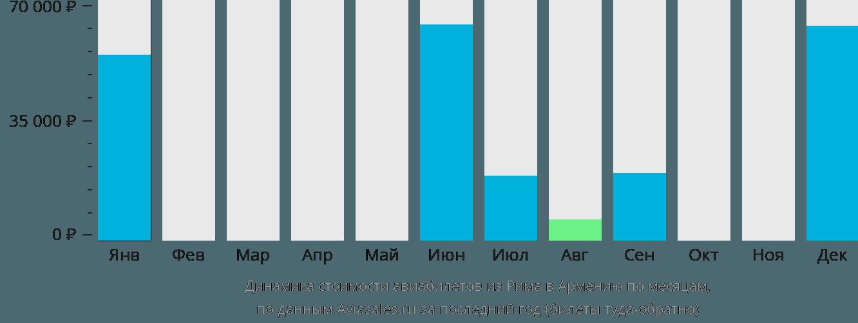 Динамика стоимости авиабилетов из Рима в Армению по месяцам