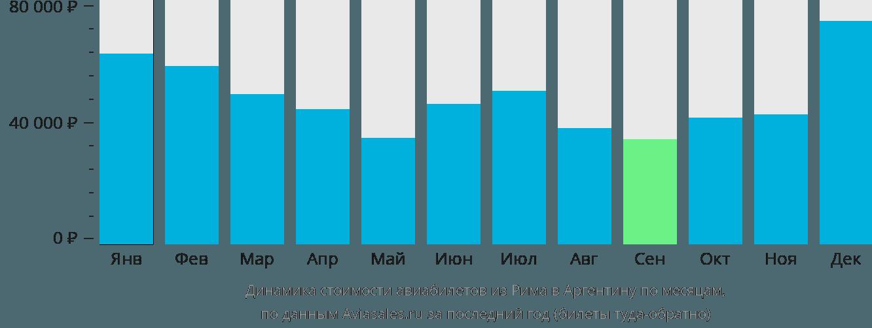 Динамика стоимости авиабилетов из Рима в Аргентину по месяцам