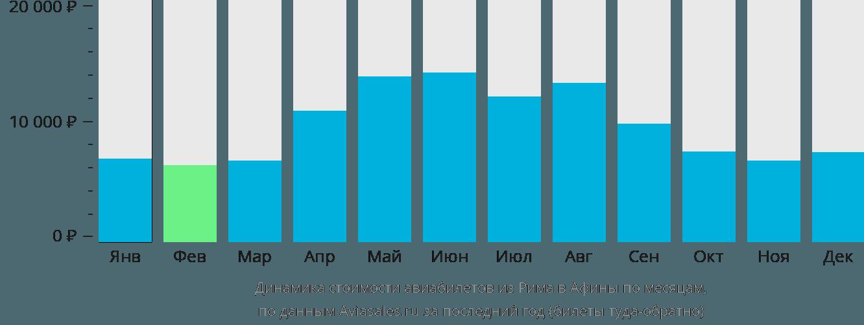 Динамика стоимости авиабилетов из Рима в Афины по месяцам