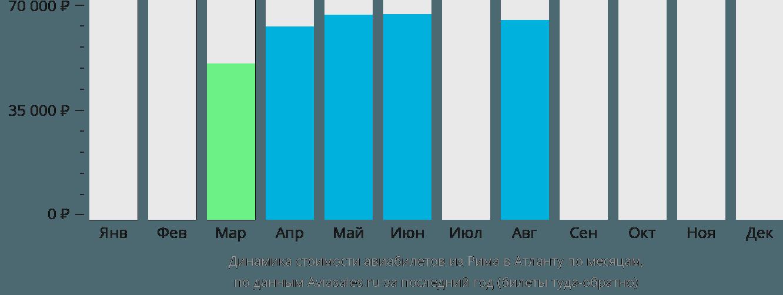 Динамика стоимости авиабилетов из Рима в Атланту по месяцам