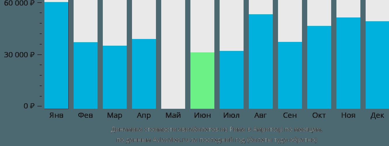 Динамика стоимости авиабилетов из Рима в Амритсар по месяцам