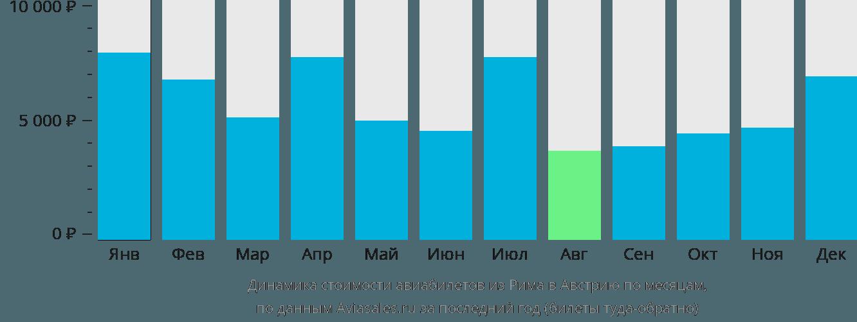 Динамика стоимости авиабилетов из Рима в Австрию по месяцам