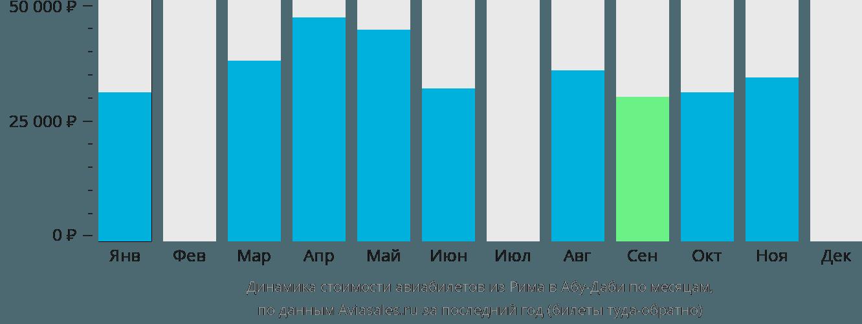 Динамика стоимости авиабилетов из Рима в Абу-Даби по месяцам