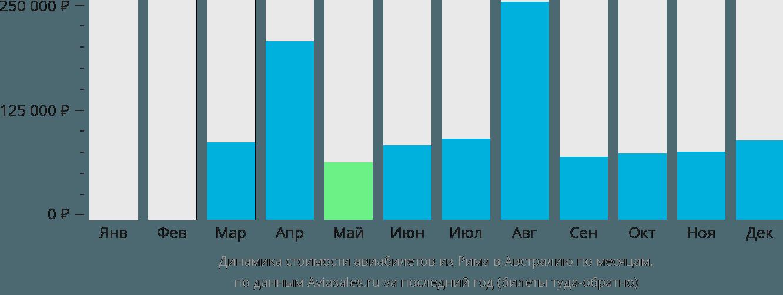 Динамика стоимости авиабилетов из Рима в Австралию по месяцам