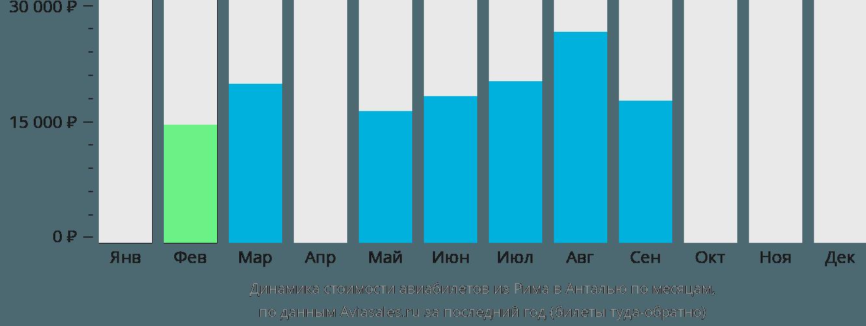Динамика стоимости авиабилетов из Рима в Анталью по месяцам