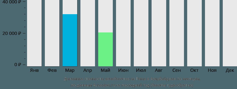 Динамика стоимости авиабилетов из Рима в Азербайджан по месяцам