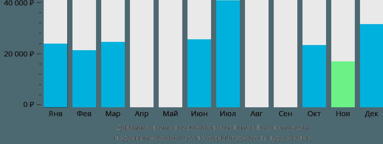 Динамика стоимости авиабилетов из Рима в Баку по месяцам
