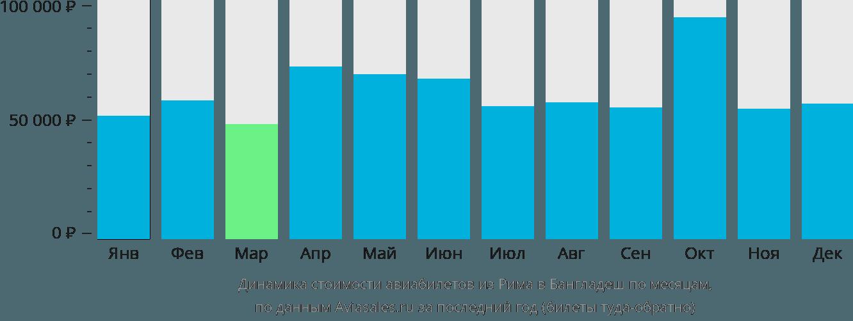 Динамика стоимости авиабилетов из Рима в Бангладеш по месяцам
