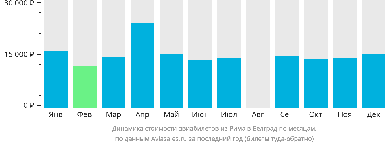 Динамика стоимости авиабилетов из Рима в Белград по месяцам